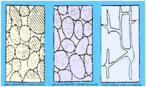 Formación rocosa de los acuíferos